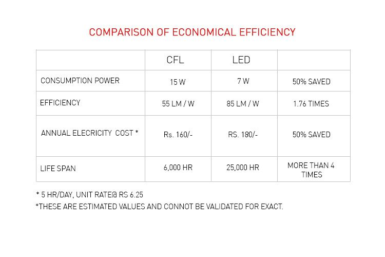 LED Bulb Snapdeal