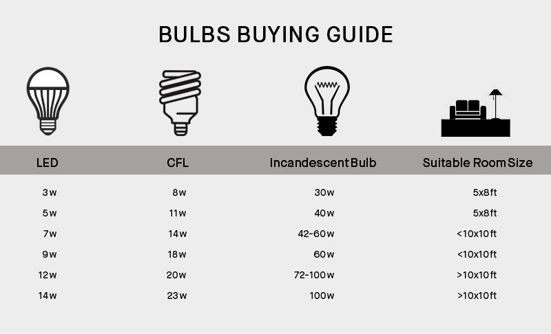 Buy wipro 7w pack of 3 led bulbs for Led bulb buying guide